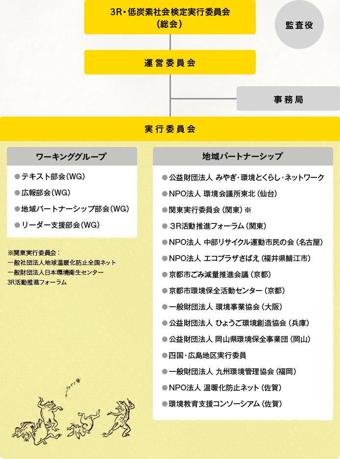 3R・低炭素社会検定実行委員会の組織図