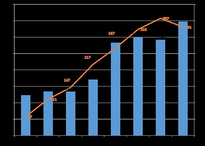 国崎クリーンセンター啓発施設「ゆめほたる」の利用者数推移